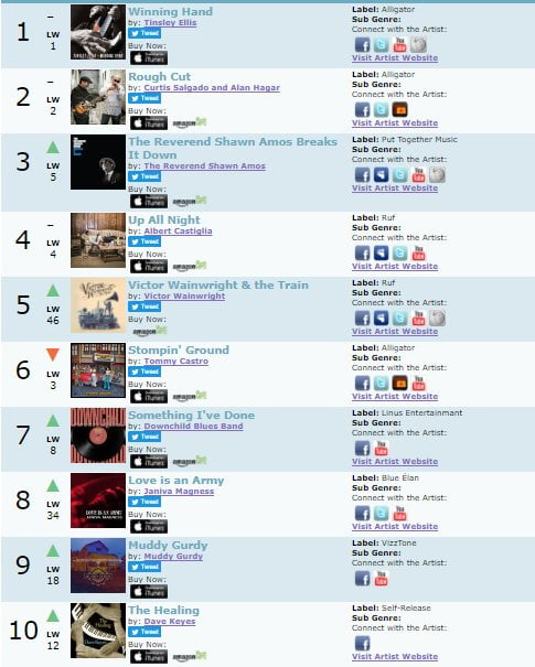 In the Top 10 on Blues Music Report – HYPNOTIC WHEELS – Official website